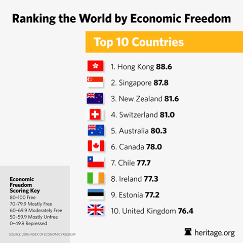 Economic-Freedom-Ranking