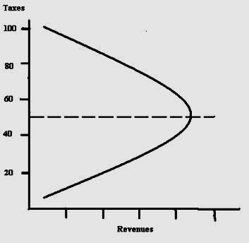 1-laffer-curve