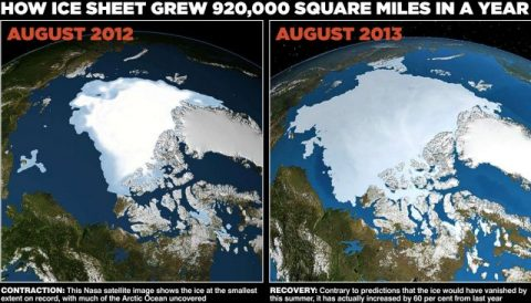The Great Climate Change Fraud Continues