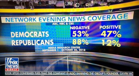 There is no Leftist Media Bias!